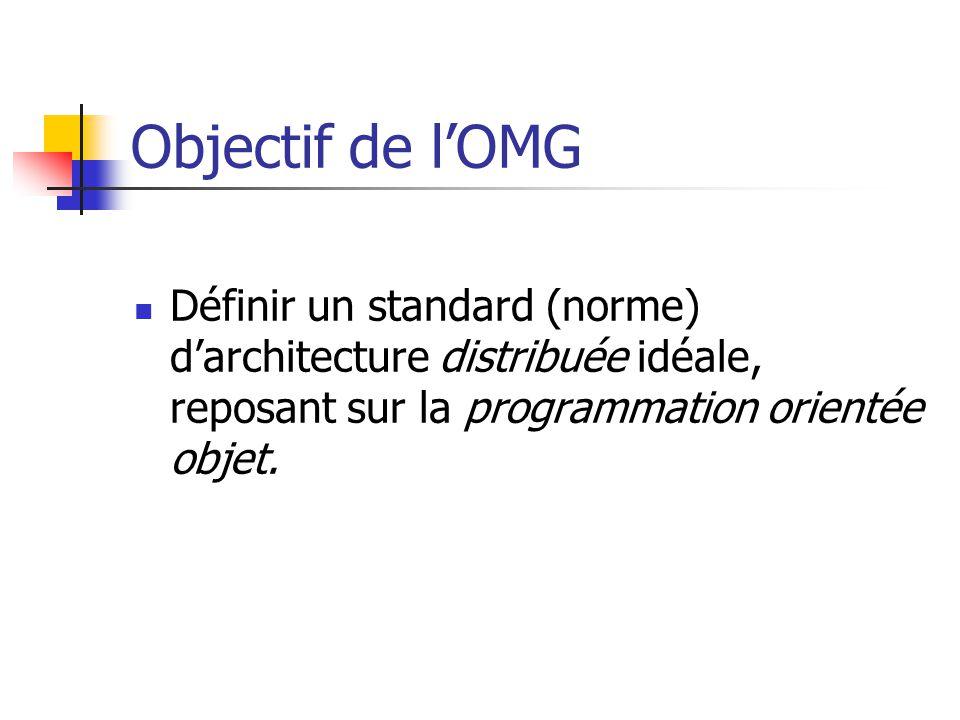 Objectif de l'OMG Définir un standard (norme) d'architecture distribuée idéale, reposant sur la programmation orientée objet.