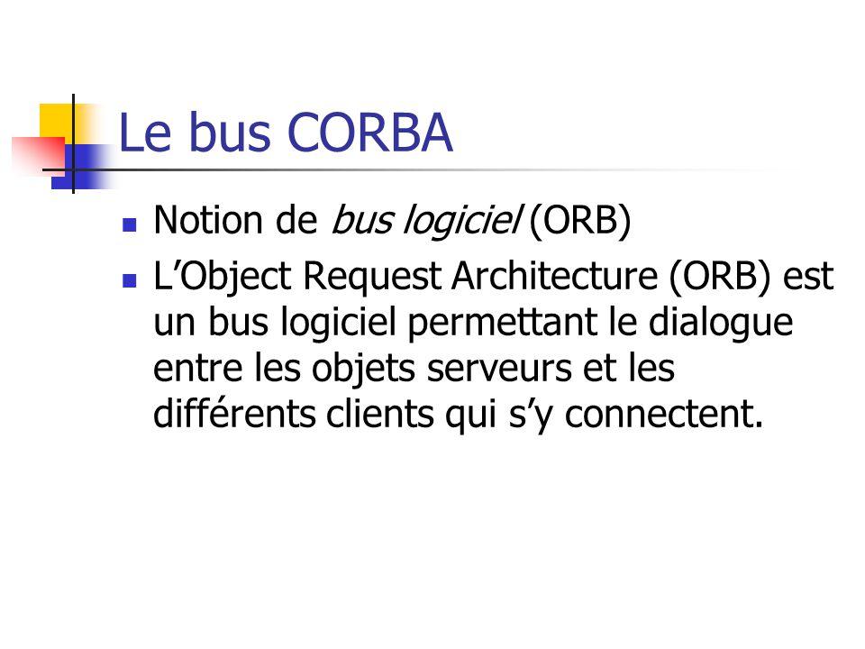 Le bus CORBA Notion de bus logiciel (ORB) L'Object Request Architecture (ORB) est un bus logiciel permettant le dialogue entre les objets serveurs et les différents clients qui s'y connectent.
