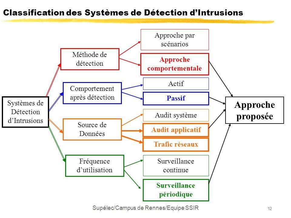 Supélec/Campus de Rennes/Equipe SSIR 12 Systèmes de Détection d'Intrusions Méthode de détection Comportement après détection Source de Données Fréquence d'utilisation Approche par scénarios Approche comportementale Actif Passif Audit système Trafic réseaux Surveillance continue Surveillance périodique Audit applicatif Approche proposée Classification des Systèmes de Détection d'Intrusions
