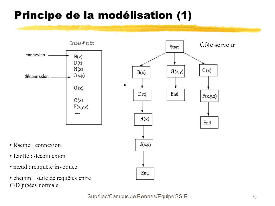 Supélec/Campus de Rennes/Equipe SSIR 17 Principe de la modélisation (1) Racine : connexion feuille : deconnexion nœud : reuquête invoquée chemin : suite de requêtes entre C/D jugées normale Côté serveur