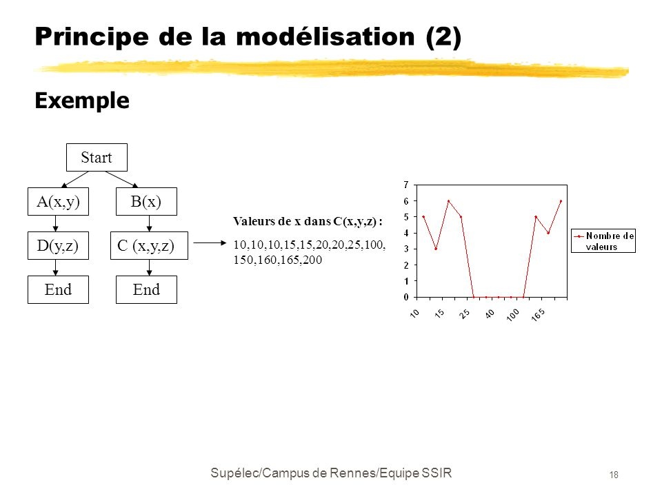 Supélec/Campus de Rennes/Equipe SSIR 18 Principe de la modélisation (2) Exemple Start A(x,y)B(x) D(y,z)C (x,y,z) End Valeurs de x dans C(x,y,z) : 10,10,10,15,15,20,20,25,100, 150,160,165,200