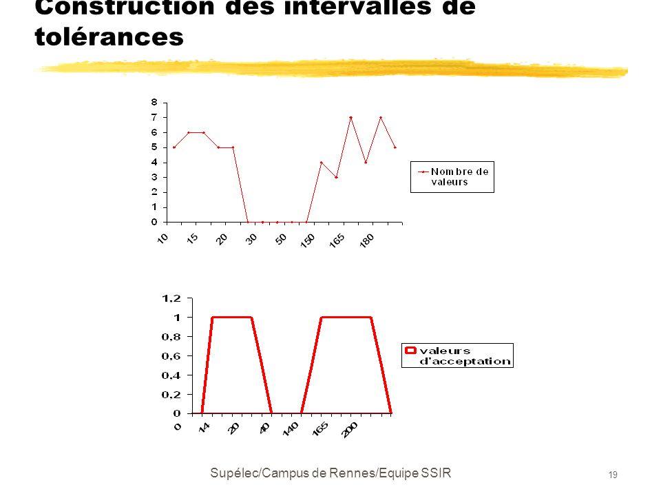 Supélec/Campus de Rennes/Equipe SSIR 19 Construction des intervalles de tolérances