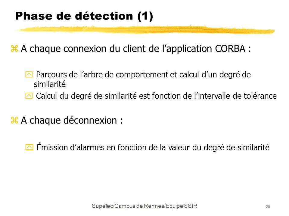 Supélec/Campus de Rennes/Equipe SSIR 20 Phase de détection (1) zA chaque connexion du client de l'application CORBA : y Parcours de l'arbre de comportement et calcul d'un degré de similarité y Calcul du degré de similarité est fonction de l'intervalle de tolérance zA chaque déconnexion : y Émission d'alarmes en fonction de la valeur du degré de similarité