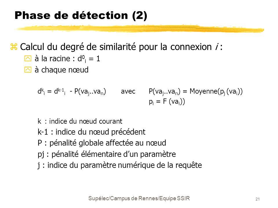 Supélec/Campus de Rennes/Equipe SSIR 21 Phase de détection (2) zCalcul du degré de similarité pour la connexion i : y à la racine : d 0 i = 1 y à chaque nœud d k i = d k-1 i - P(va j..va n ) avec P(va j..va n ) = Moyenne(p j (va i )) p i = F (va i )) k : indice du nœud courant k-1 : indice du nœud précédent P : pénalité globale affectée au nœud pj : pénalité élémentaire d'un paramètre j : indice du paramètre numérique de la requête