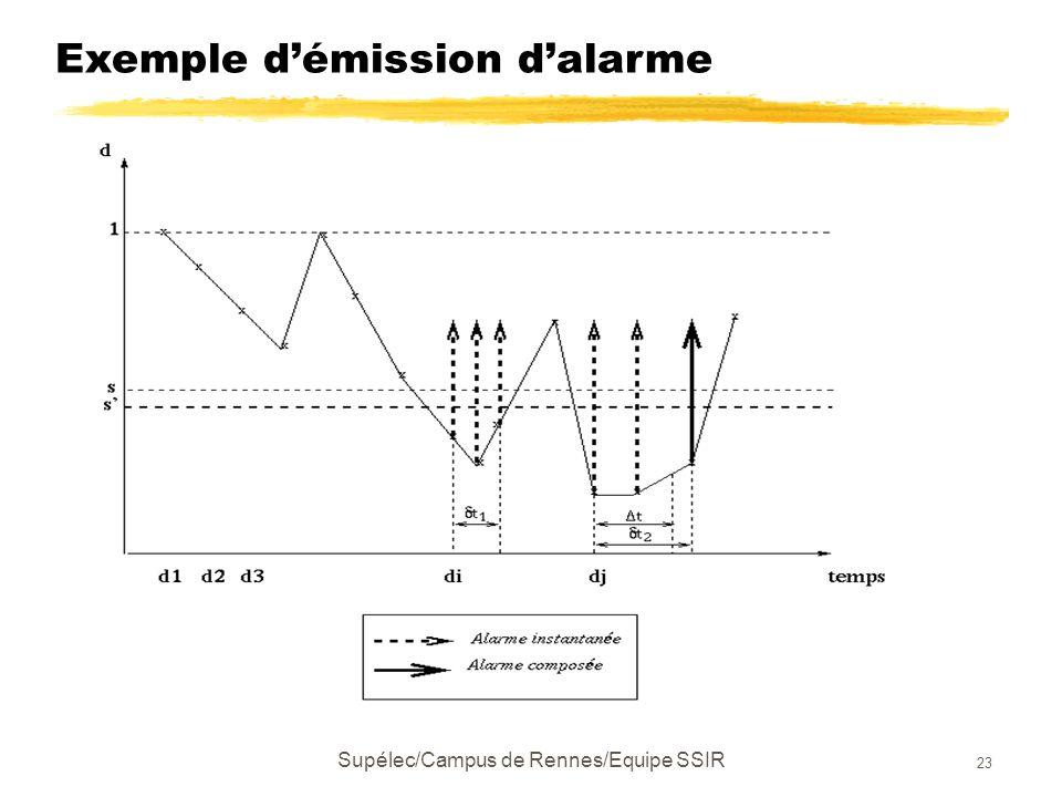 Supélec/Campus de Rennes/Equipe SSIR 23 Exemple d'émission d'alarme