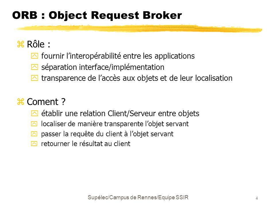 Supélec/Campus de Rennes/Equipe SSIR 5 Contrôle des messages par l'ORB Objet Client C, C++, Smalltalk, Java,..