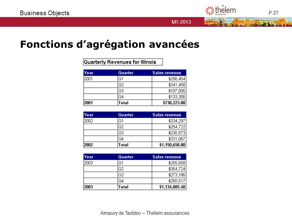 M1-2013 P 27 Business Objects Amaury de Taddeo – Thélem assurances Fonctions d'agrégation avancées