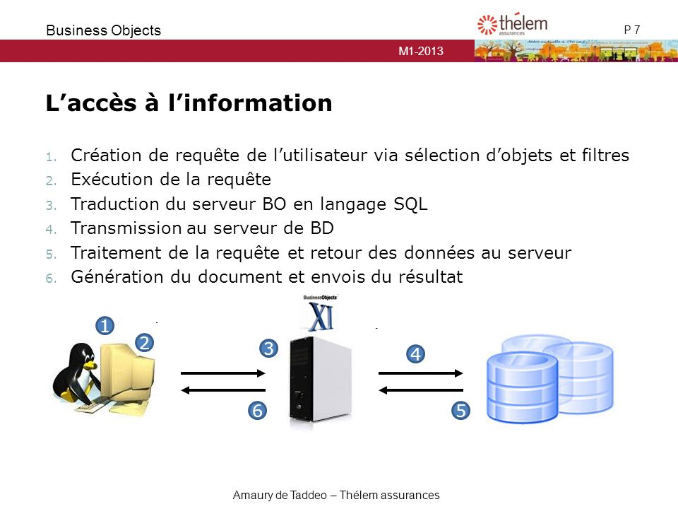 M1-2013 P 7 Business Objects Amaury de Taddeo – Thélem assurances L'accès à l'information 1.