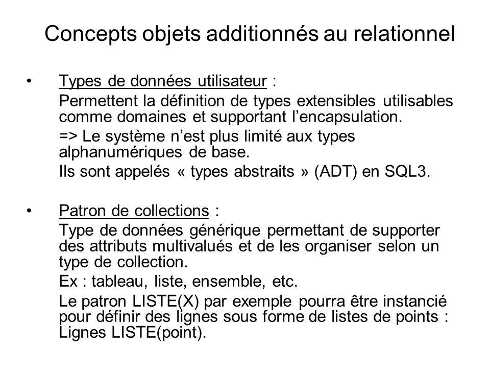 Concepts objets additionnés au relationnel Types de données utilisateur : Permettent la définition de types extensibles utilisables comme domaines et
