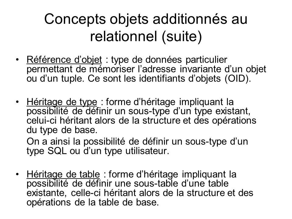 Concepts objets additionnés au relationnel (suite) Référence d'objet : type de données particulier permettant de mémoriser l'adresse invariante d'un o