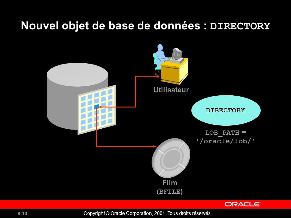 8-10 Copyright © Oracle Corporation, 2001. Tous droits réservés.