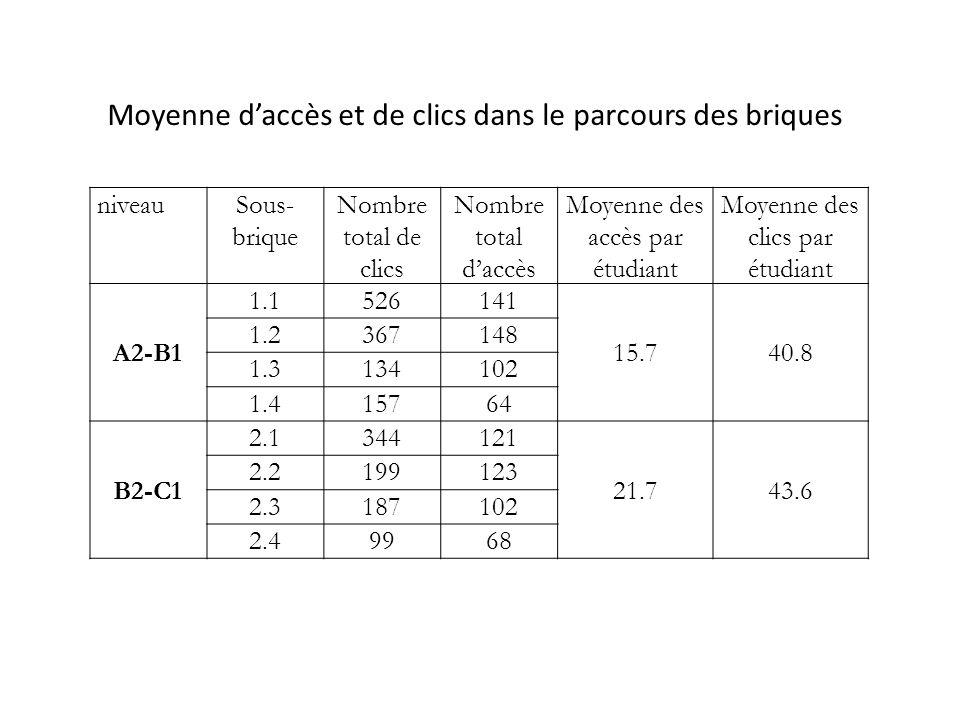 niveauSous- brique Nombre total de clics Nombre total d'accès Moyenne des accès par étudiant Moyenne des clics par étudiant A2-B1 1.1526141 15.740.8 1.2367148 1.3134102 1.415764 B2-C1 2.1344121 21.743.6 2.2199123 2.3187102 2.49968 Moyenne d'accès et de clics dans le parcours des briques