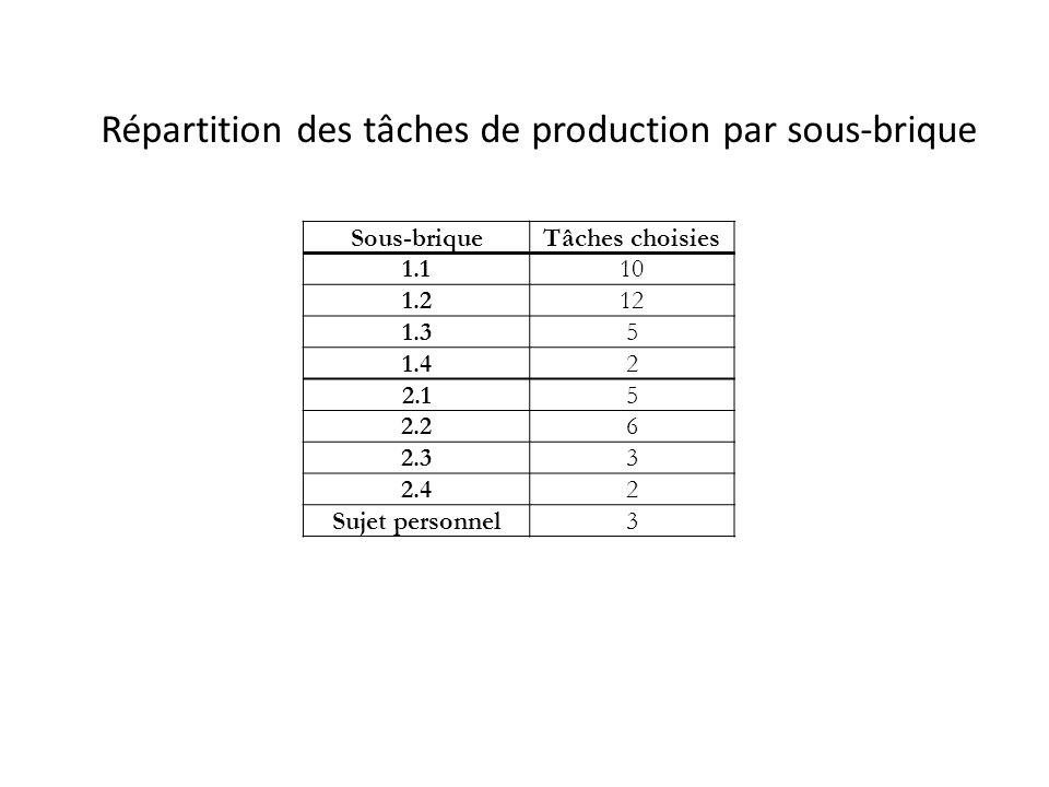 Sous-briqueTâches choisies 1.110 1.212 1.35 1.42 2.15 2.26 2.33 2.42 Sujet personnel3 Répartition des tâches de production par sous-brique