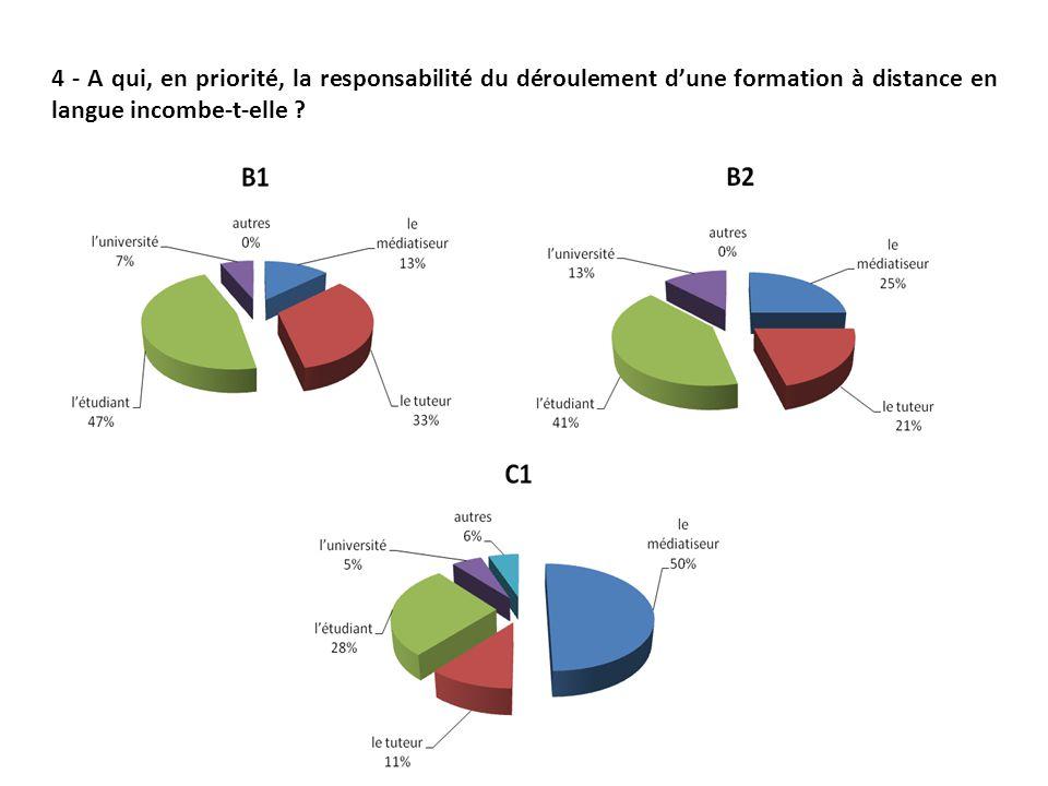 4 - A qui, en priorité, la responsabilité du déroulement d'une formation à distance en langue incombe-t-elle