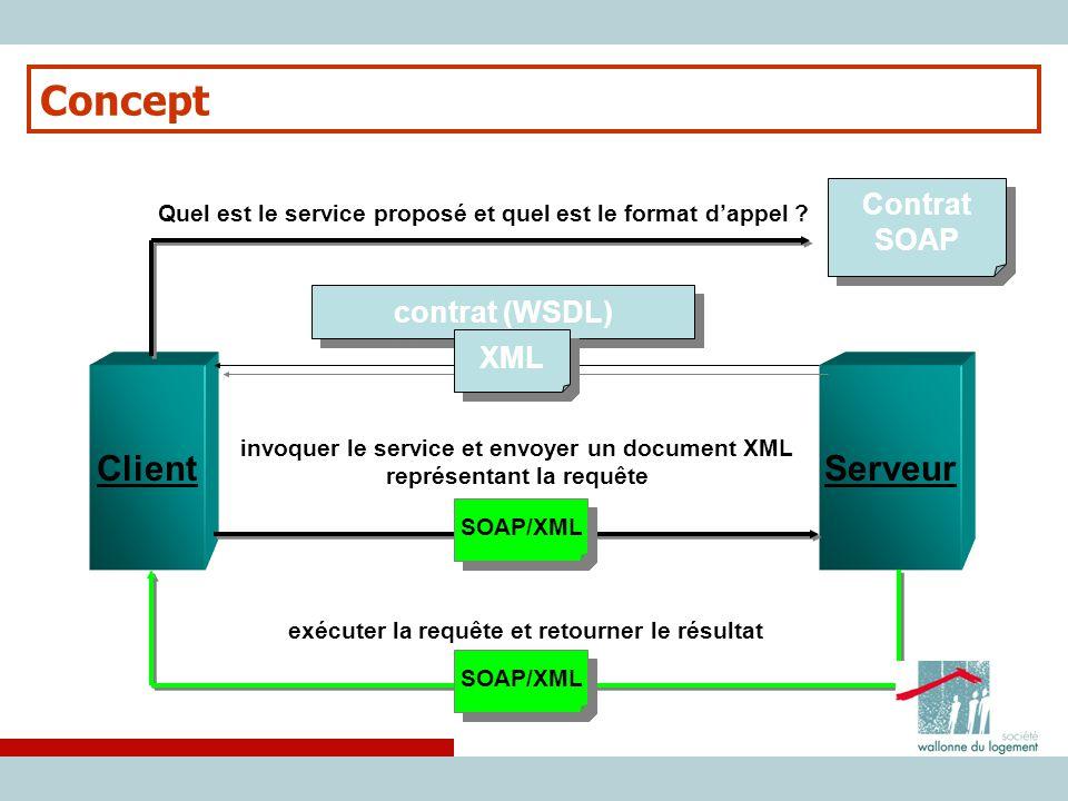 ClientServeur Quel est le service proposé et quel est le format d'appel ? Contrat SOAP Contrat SOAP contrat (WSDL) XML SOAP/XML invoquer le service et
