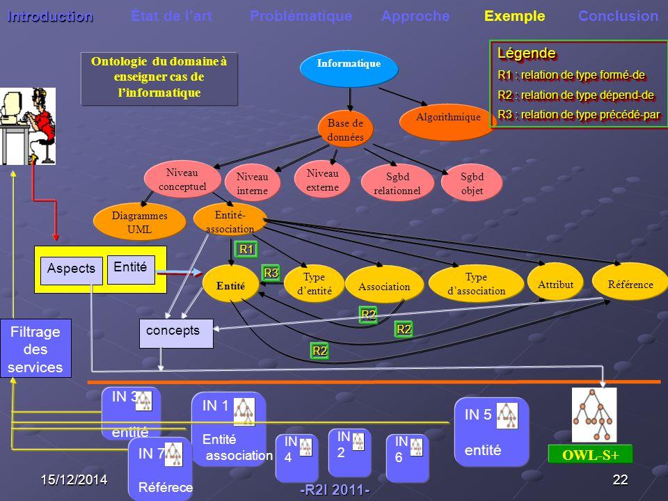 IN 3 entité IN 1 Entité association 15/12/201422 Diagrammes UML Entité- association OWL-S+ Ontologie du domaine à enseigner cas de l'informatique Informatique Base de données Algorithmique Sgbd relationnel Niveau interne Niveau externe Niveau conceptuel Sgbd objet Référence Entité Type d'entité Association Type d'association Attribut R2 R2 R3 R1 R2 Introduction Introduction État de l'art Problématique Approche Exemple Conclusion Entité Aspects Légende R1 : relation de type formé-de R2 : relation de type dépend-de R3 : relation de type précédé-par Légende R1 : relation de type formé-de R2 : relation de type dépend-de R3 : relation de type précédé-par concepts Filtrage des services -R2I 2011- IN 5 entité IN 7 Référece IN 4 IN 2 IN 6