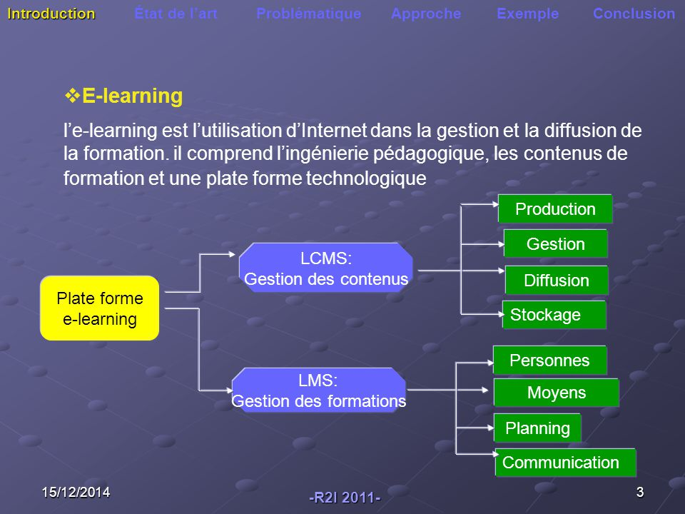 15/12/20143 Introduction Introduction État de l'art Problématique Approche Exemple Conclusion Plate forme e-learning LCMS: Gestion des contenus LMS: G