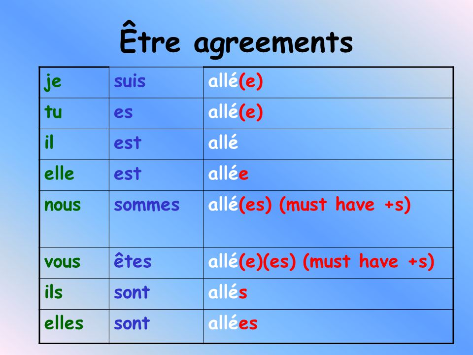 Être agreements jesuisallé(e) tuesallé(e) ilestallé elleestallée noussommesallé(es) (must have +s) vousêtesallé(e)(es) (must have +s) ilssontallés ellessontallées