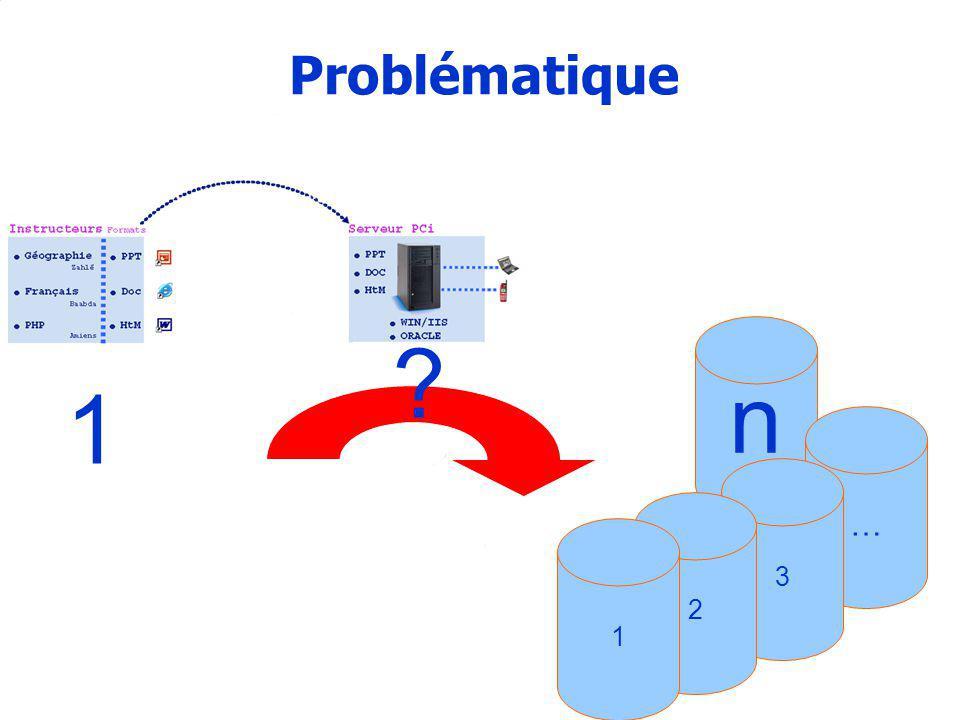14 Problématique 1 … 3 2 1 n