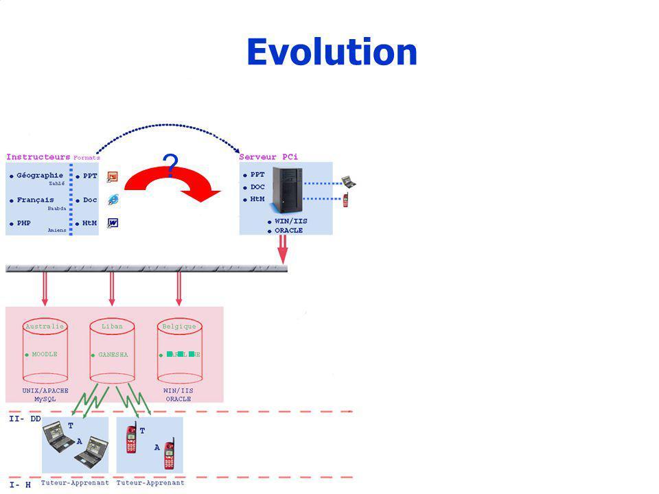 15 Evolution