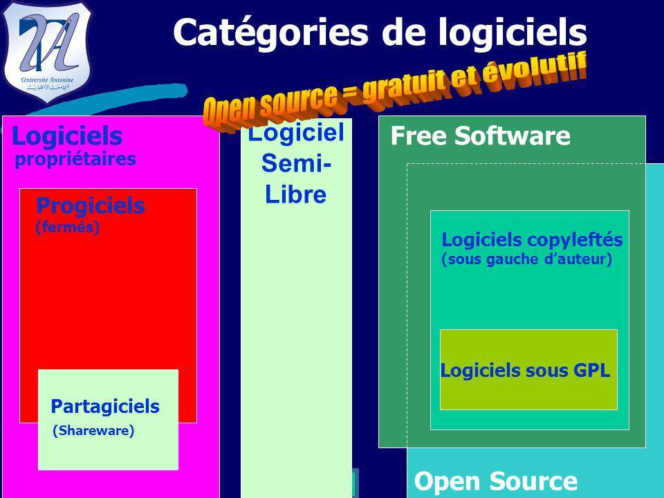 4 Open Source Logiciels sous GPL Logiciels copyleftés (sous gauche d'auteur) Catégories de logiciels Logiciels Free Software propriétaires Progiciels (fermés) Partagiciels (Shareware) Logiciel Semi- Libre