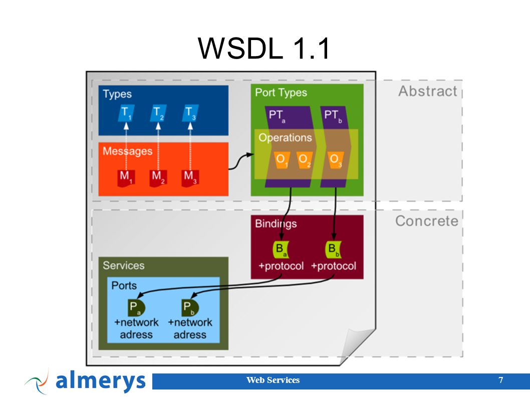 Web Services28 WS-Addressing Message Information : To : le service cible du message http://host/WidgetService