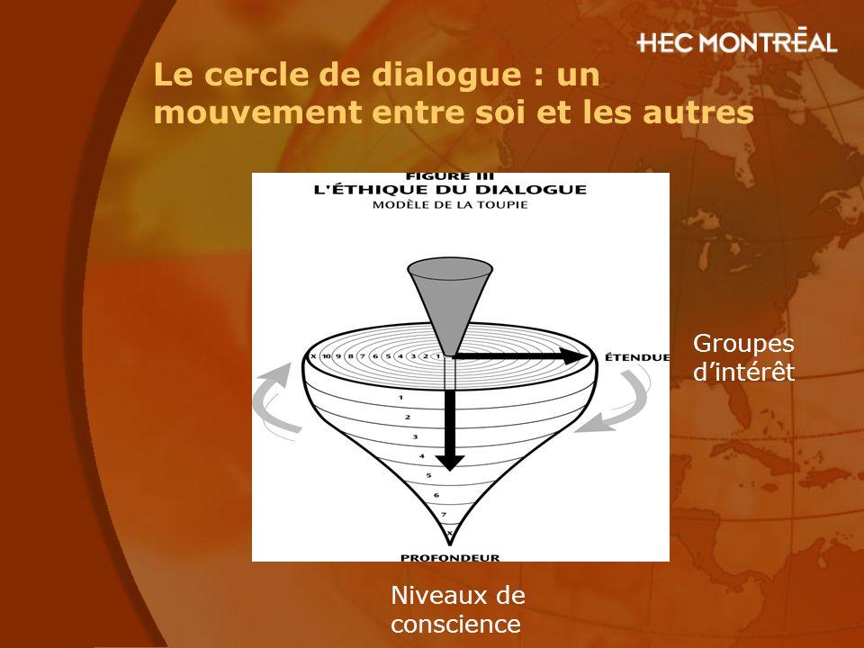 Niveaux de conscience Groupes d'intérêt Le cercle de dialogue : un mouvement entre soi et les autres