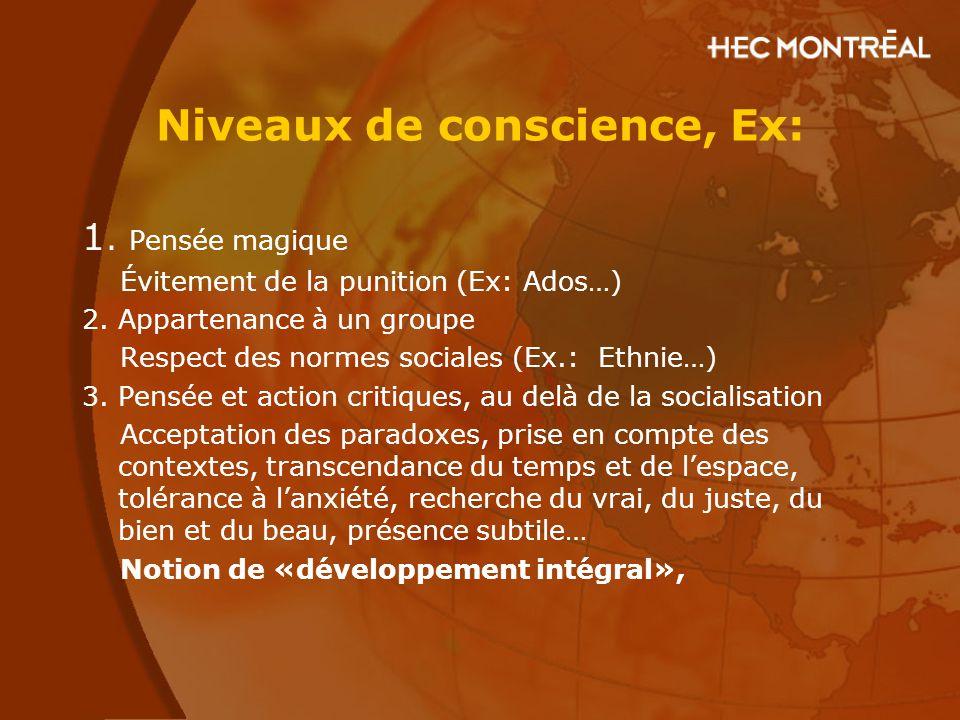 Niveaux de conscience, Ex: 1. Pensée magique Évitement de la punition (Ex: Ados…) 2. Appartenance à un groupe Respect des normes sociales (Ex.: Ethnie