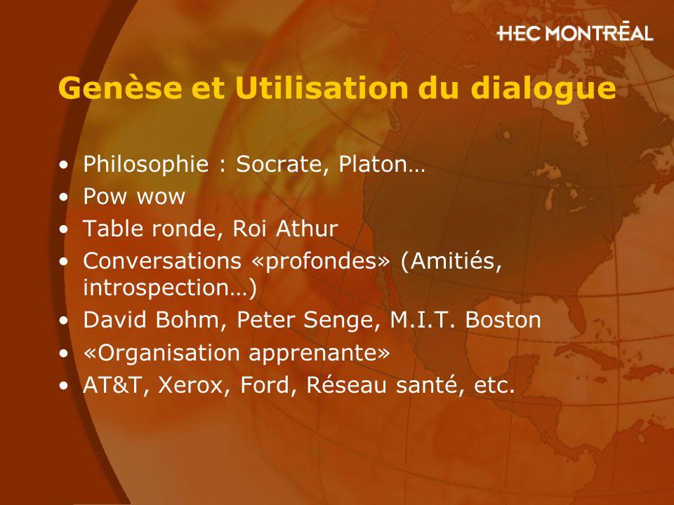 Genèse et Utilisation du dialogue Philosophie : Socrate, Platon… Pow wow Table ronde, Roi Athur Conversations «profondes» (Amitiés, introspection…) Da
