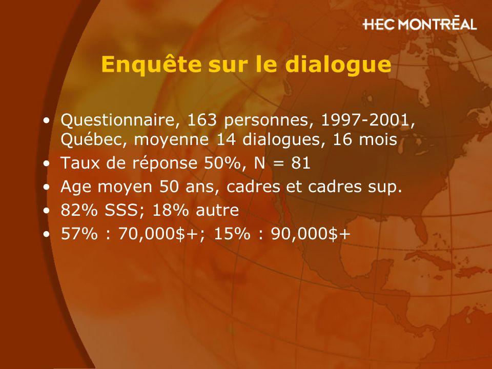 Enquête sur le dialogue Questionnaire, 163 personnes, 1997-2001, Québec, moyenne 14 dialogues, 16 mois Taux de réponse 50%, N = 81 Age moyen 50 ans, c