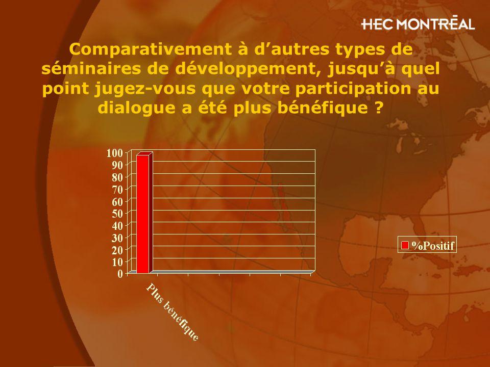 Comparativement à d'autres types de séminaires de développement, jusqu'à quel point jugez-vous que votre participation au dialogue a été plus bénéfiqu