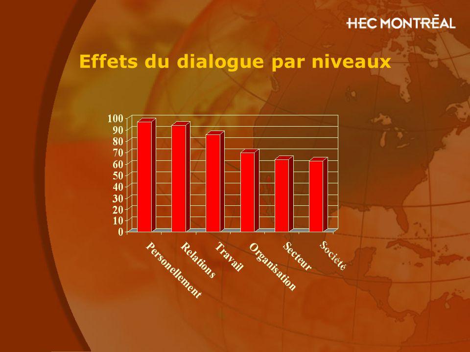 Effets du dialogue par niveaux