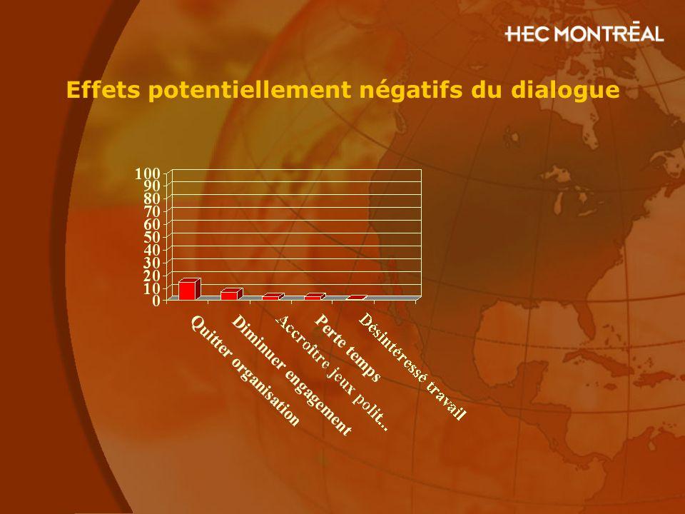 Effets potentiellement négatifs du dialogue