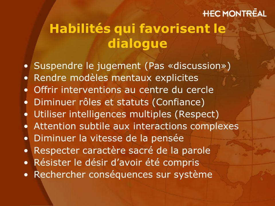 Habilités qui favorisent le dialogue Suspendre le jugement (Pas «discussion») Rendre modèles mentaux explicites Offrir interventions au centre du cerc