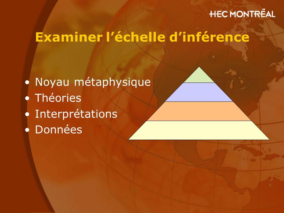 Examiner l'échelle d'inférence Noyau métaphysique Théories Interprétations Données
