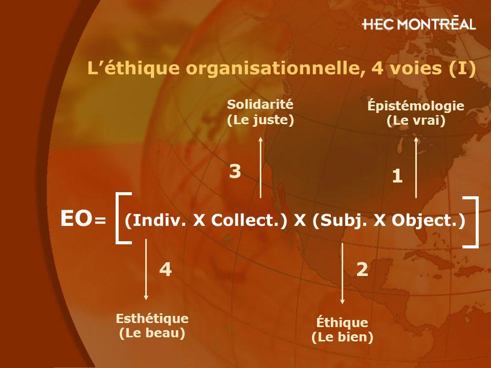 L'éthique organisationnelle, 4 voies (I) EO = (Indiv. X Collect.) X (Subj. X Object.) Épistémologie (Le vrai) 1 Éthique (Le bien) 2 Esthétique (Le bea