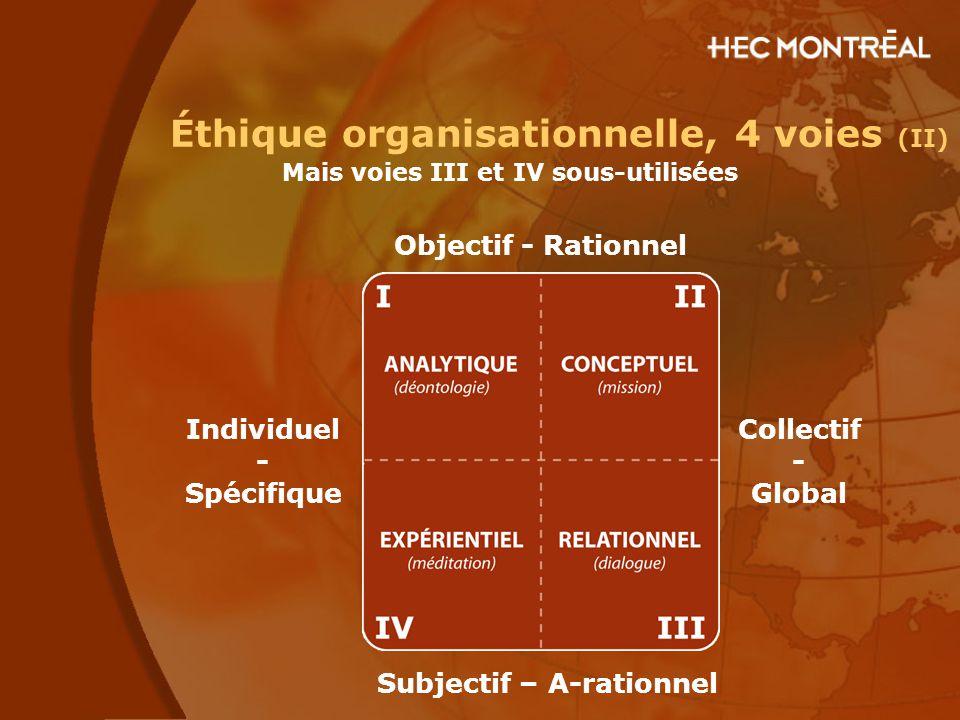Mais voies III et IV sous-utilisées Éthique organisationnelle, 4 voies (II) Collectif - Global Subjectif – A-rationnel Objectif - Rationnel Individuel