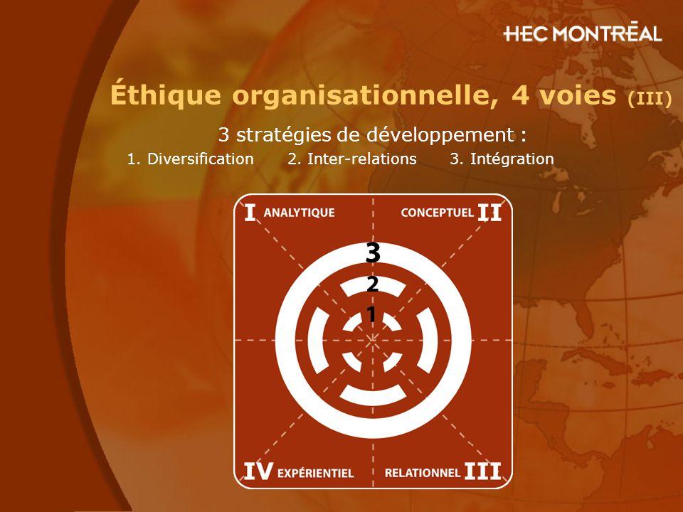 3 stratégies de développement : 1. Diversification 2. Inter-relations 3. Intégration Éthique organisationnelle, 4 voies (III)