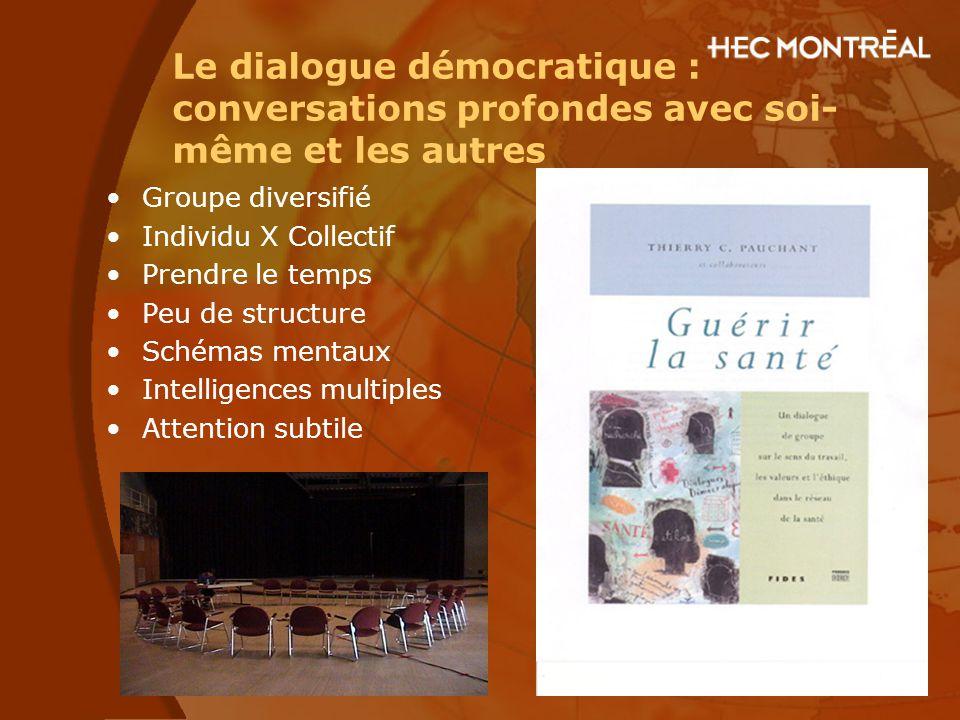 Le dialogue démocratique : conversations profondes avec soi- même et les autres Groupe diversifié Individu X Collectif Prendre le temps Peu de structu