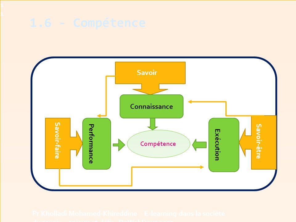 1.6 - Compétence11 Pr Kholladi Mohamed-Khireddine - E-learning dans la société du savoir - enjeux et défis -DzWebDays 2012 Savoir-faire Savoir-être Savoir Compétence Connaissance Performance Exécution Contexte