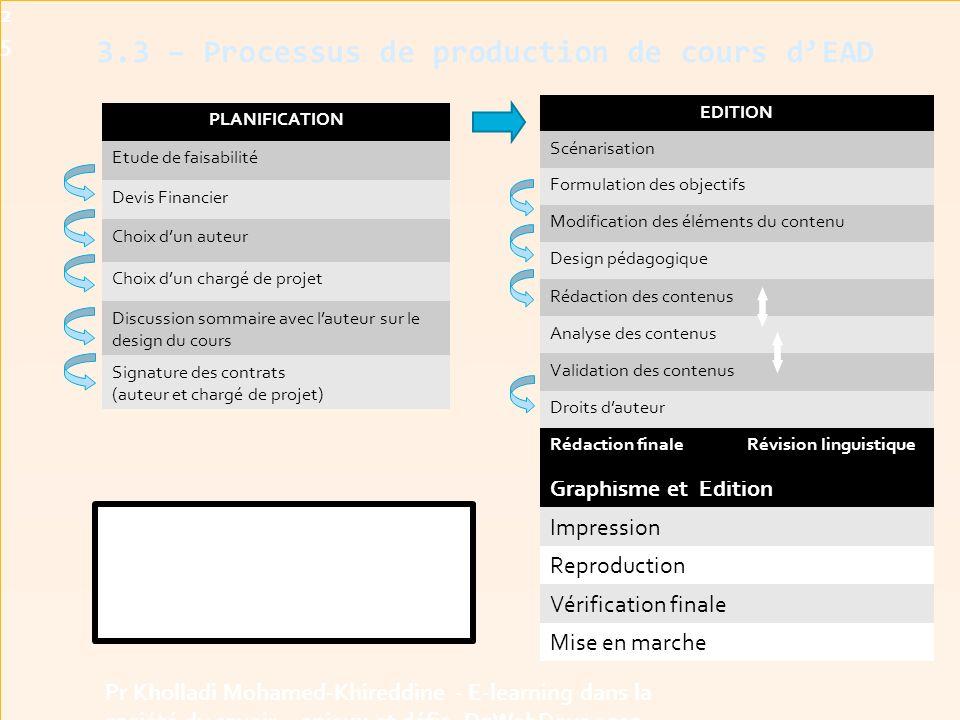 3.3 – Processus de production de cours d'EAD25 Pr Kholladi Mohamed-Khireddine - E-learning dans la société du savoir - enjeux et défis -DzWebDays 2012 PLANIFICATION Etude de faisabilité Devis Financier Choix d'un auteur Choix d'un chargé de projet Discussion sommaire avec l'auteur sur le design du cours Signature des contrats (auteur et chargé de projet) EDITION Scénarisation Formulation des objectifs Modification des éléments du contenu Design pédagogique Rédaction des contenus Analyse des contenus Validation des contenus Droits d'auteur Graphisme et Edition Impression Reproduction Vérification finale Mise en marche Rédaction finaleRévision linguistique Le processus de production de cours pour l'enseignement à distance