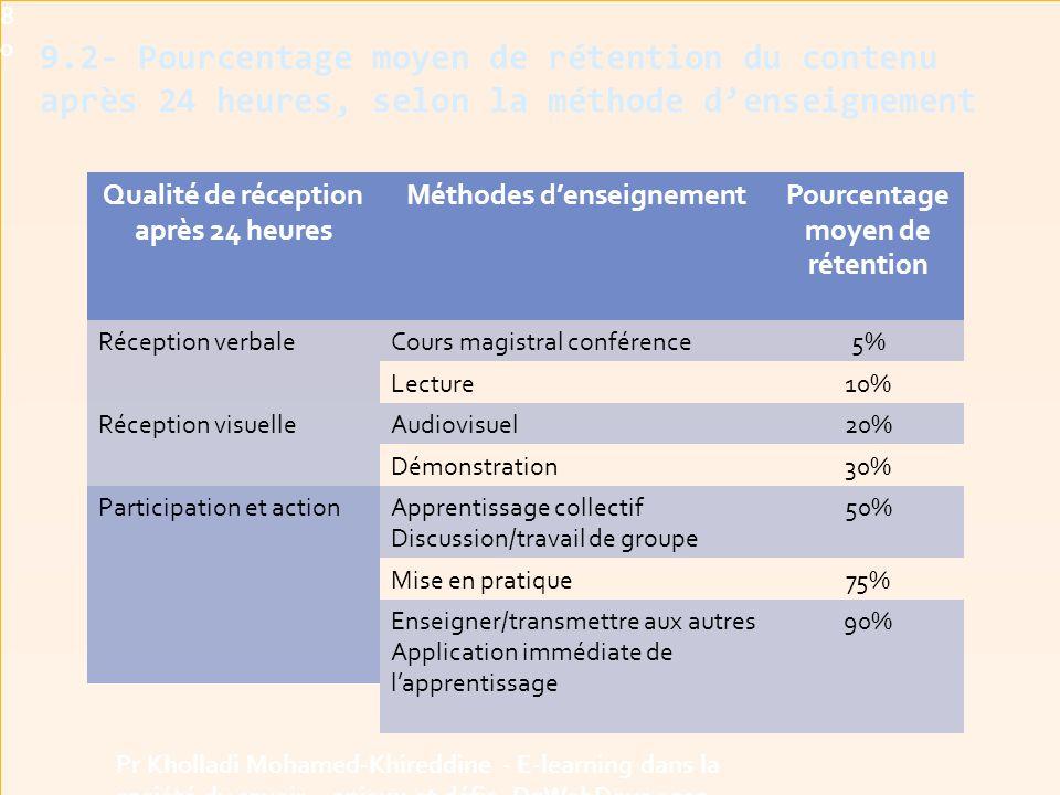 9.2- Pourcentage moyen de rétention du contenu après 24 heures, selon la méthode d'enseignement Pr Kholladi Mohamed-Khireddine - E-learning dans la société du savoir - enjeux et défis -DzWebDays 201280 Qualité de réception après 24 heures Méthodes d'enseignementPourcentage moyen de rétention Réception verbaleCours magistral conférence5% Lecture10% Réception visuelleAudiovisuel20% Démonstration30% Participation et actionApprentissage collectif Discussion/travail de groupe 50% Mise en pratique75% Enseigner/transmettre aux autres Application immédiate de l'apprentissage 90%