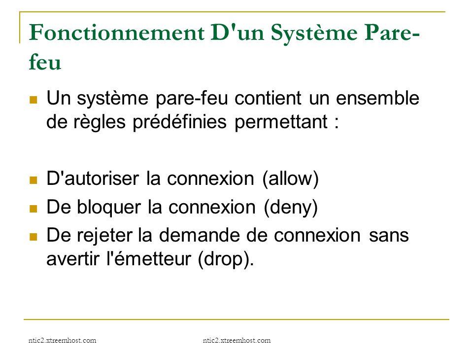ntic2.xtreemhost.com Fonctionnement D'un Système Pare- feu Un système pare-feu contient un ensemble de règles prédéfinies permettant : D'autoriser la