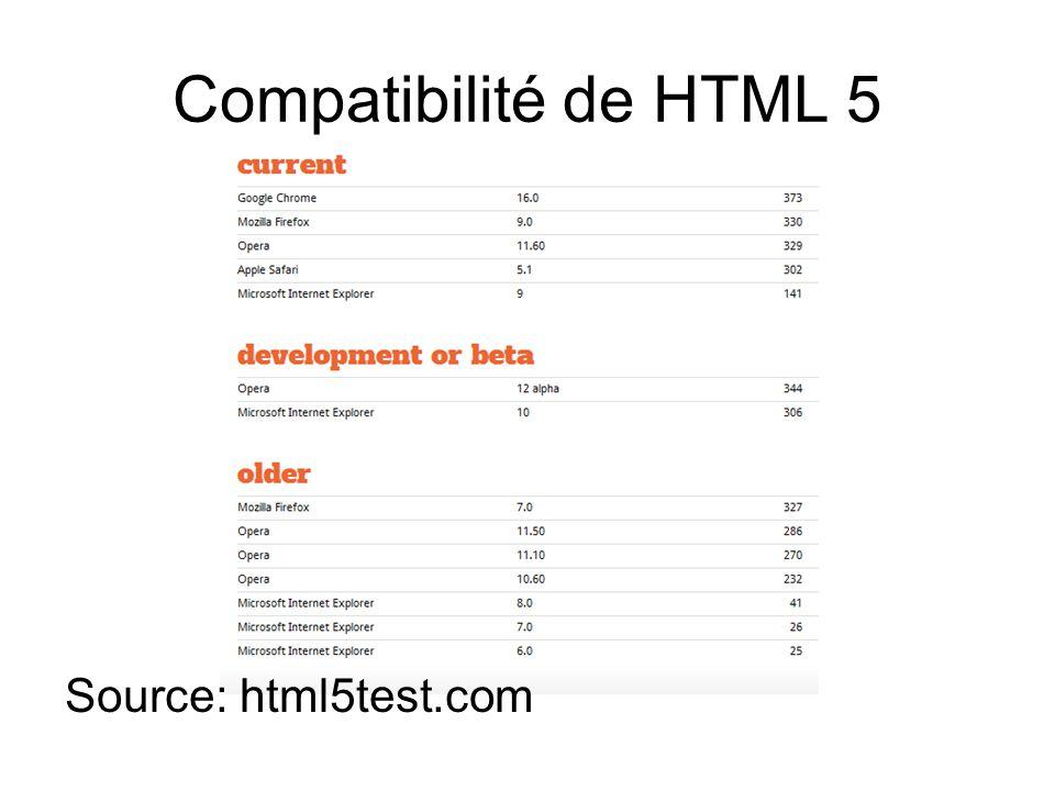 Compatibilité de HTML 5 Source: html5test.com