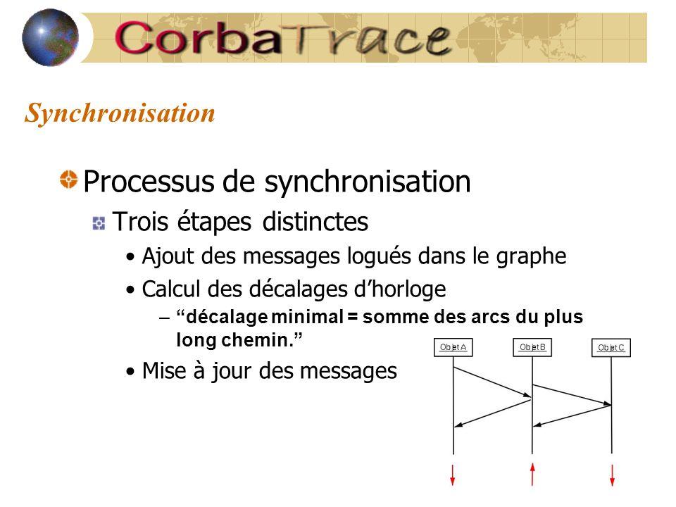 """Synchronisation Processus de synchronisation Trois étapes distinctes Ajout des messages logués dans le graphe Calcul des décalages d'horloge –""""décalag"""