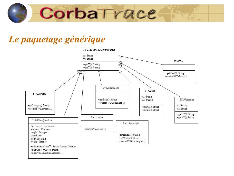 Le paquetage générique SVGSequenceDiagramObject x : String y : String +getX() :String +getY() :String SVGAction +getLength():String +createSVGAction(.