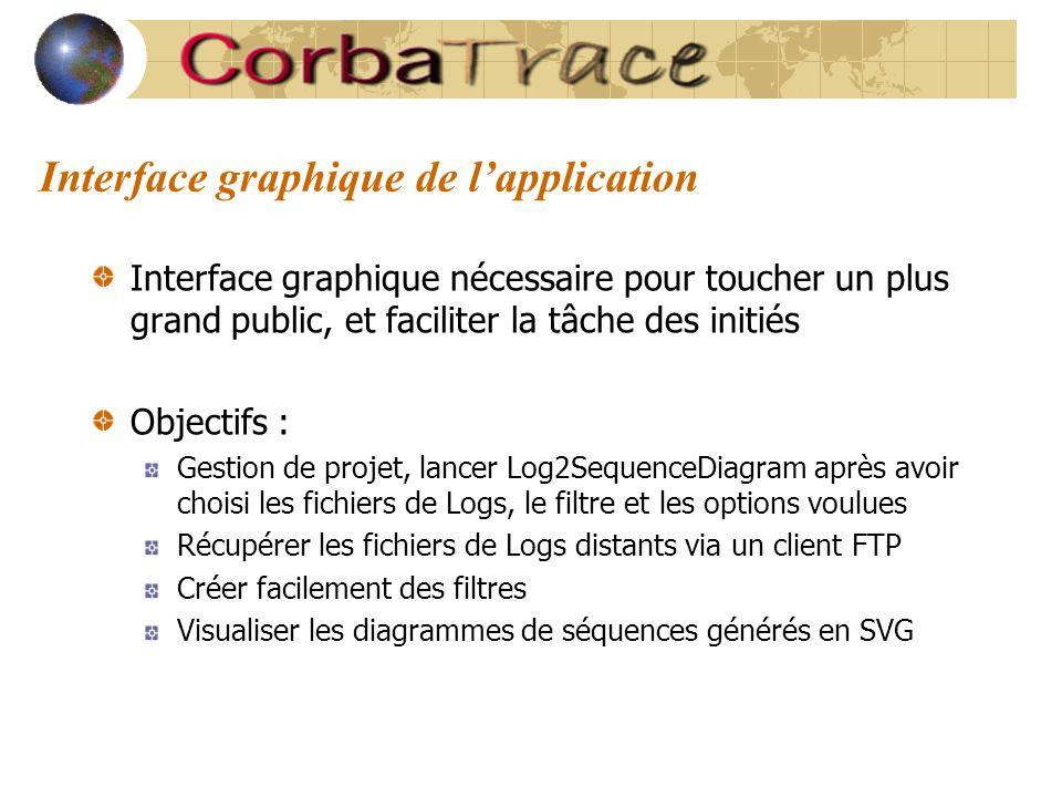 Interface graphique de l'application Interface graphique nécessaire pour toucher un plus grand public, et faciliter la tâche des initiés Objectifs : G