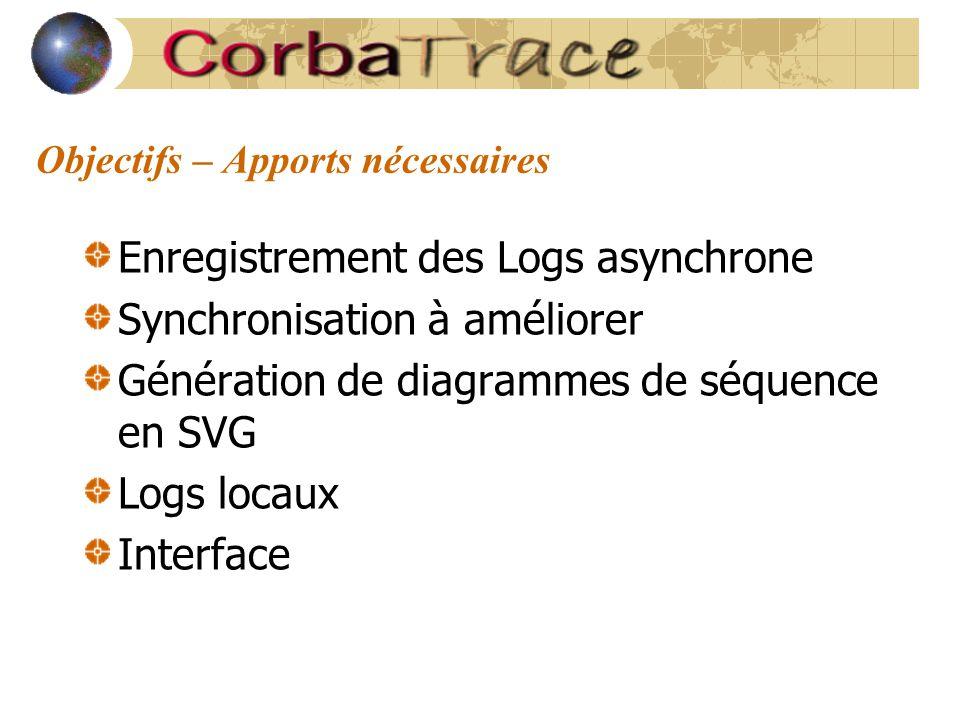 Objectifs – Apports nécessaires Enregistrement des Logs asynchrone Synchronisation à améliorer Génération de diagrammes de séquence en SVG Logs locaux Interface