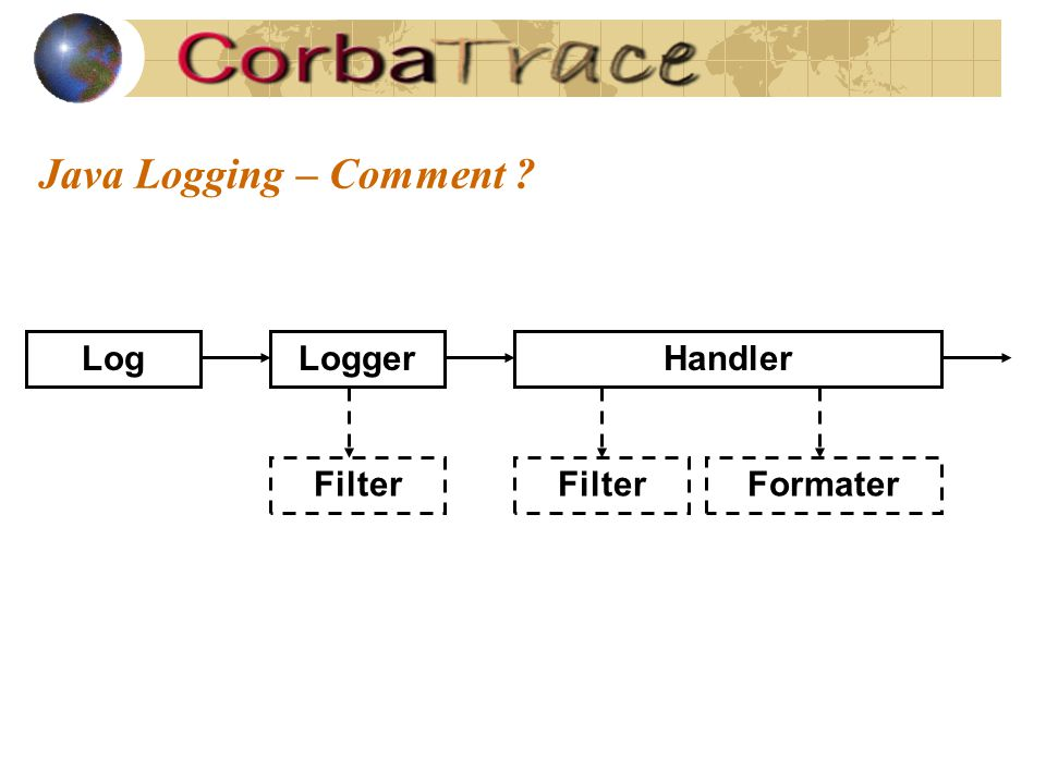 Java Logging – Comment HandlerLogger Filter Formater Log