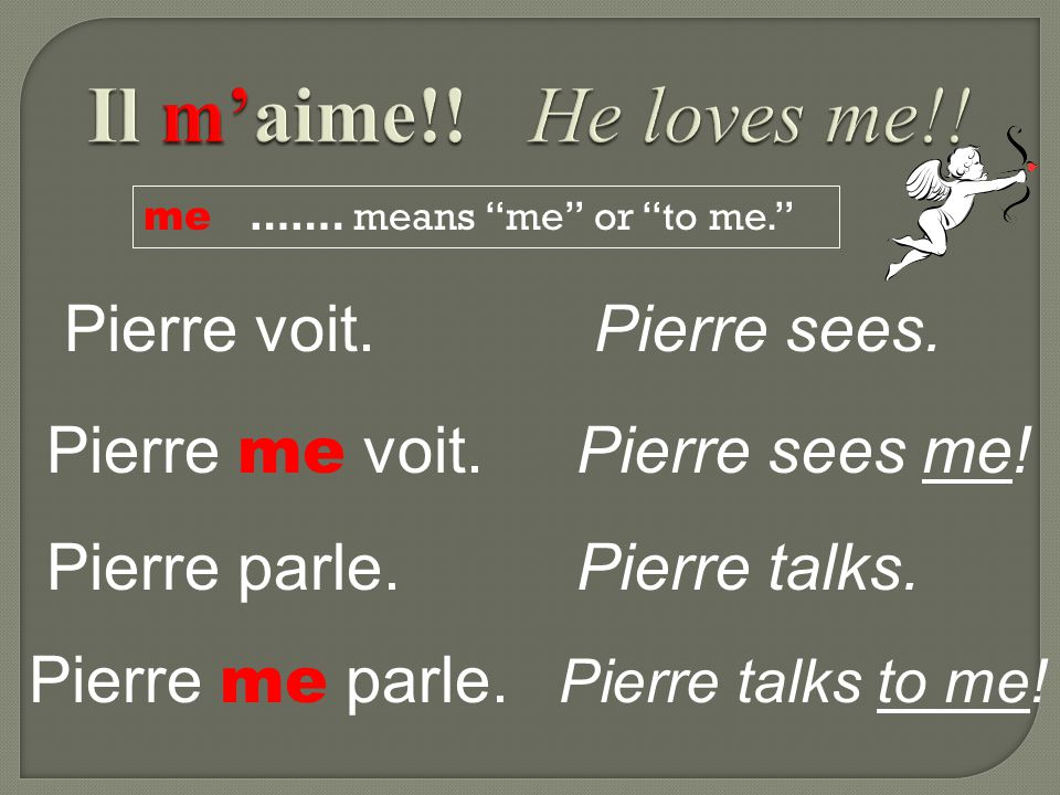 me …….means me or to me. Pierre voit.Pierre sees.